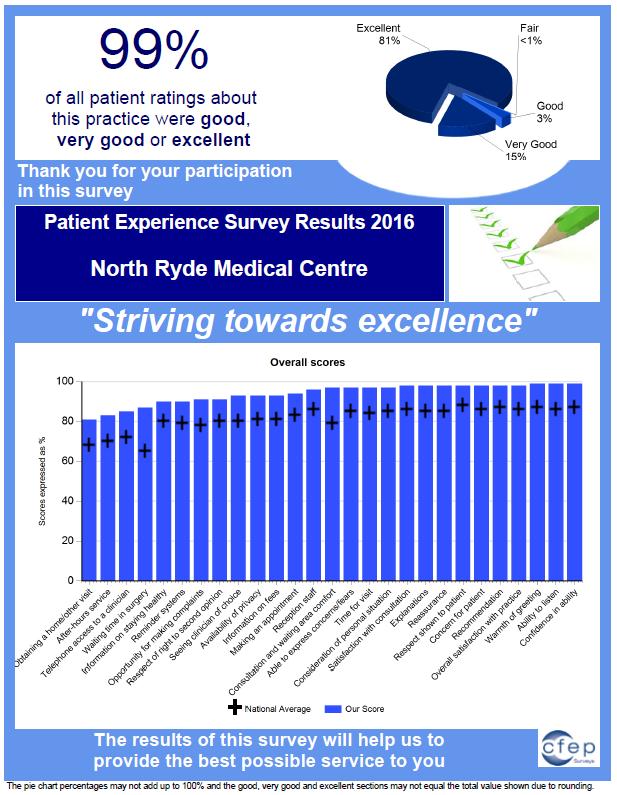CFEP survey